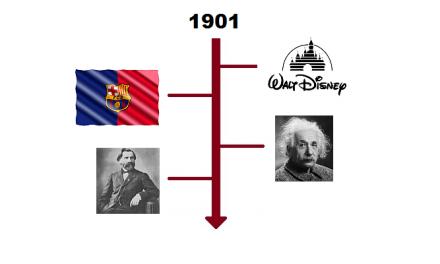 Najważniejsze wydarzenia 1901 roku