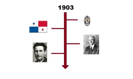 Najważniejsze wydarzenia 1903 roku