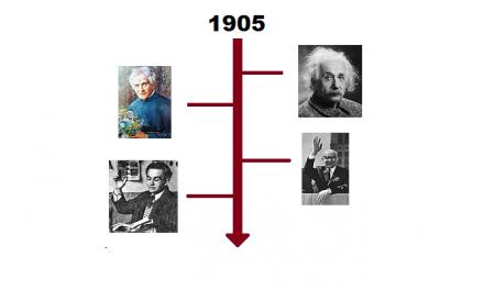 Najważniejsze wydarzenia 1905 roku