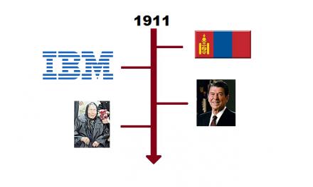Najważniejsze wydarzenia 1911 roku