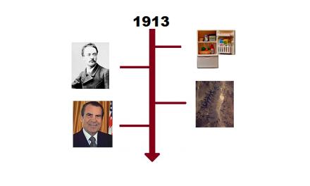 Najważniejsze wydarzenia 1913 roku