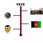Najważniejsze wydarzenia 1919 roku