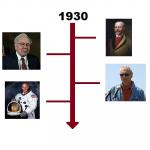 Najważniejsze wydarzenia 1930 roku