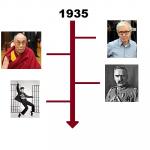 Najważniejsze wydarzenia 1935 roku
