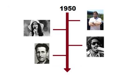 Najważniejsze wydarzenia 1950 roku