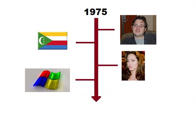 Najważniejsze wydarzenia 1975 roku