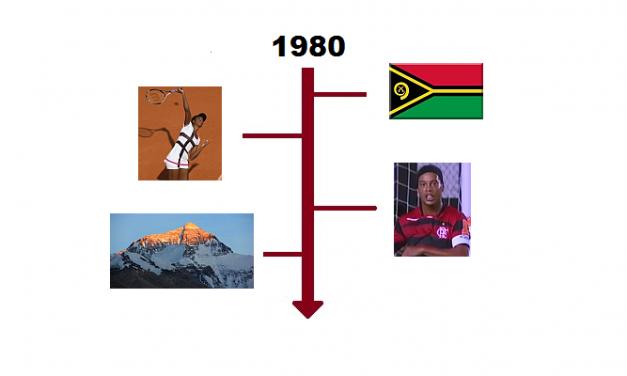 Najważniejsze wydarzenia 1980 roku