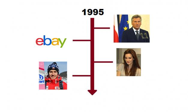 Najważniejsze wydarzenia 1995 roku