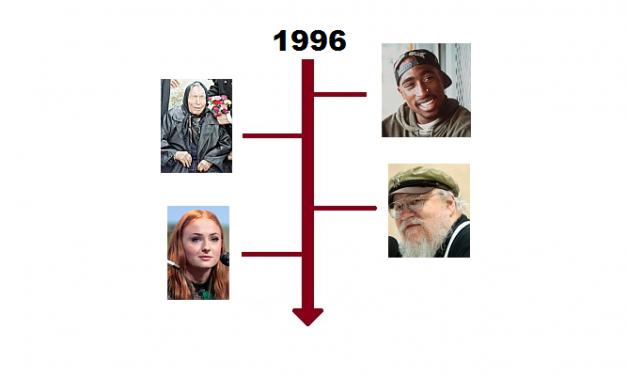 Najważniejsze wydarzenia 1996 roku