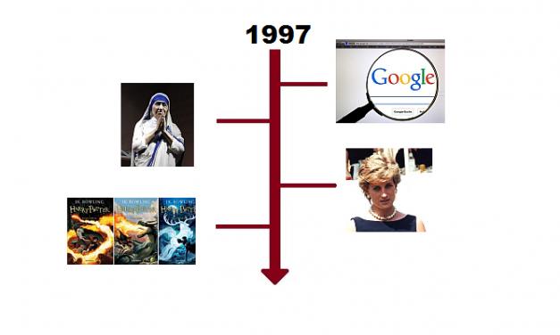 Najważniejsze wydarzenia 1997 roku