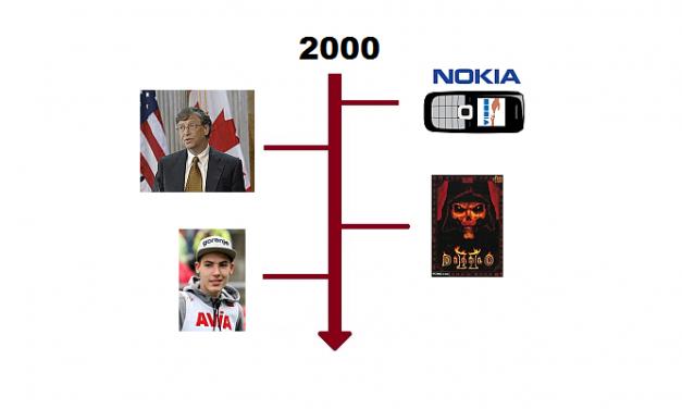 Najważniejsze wydarzenia 2000 roku