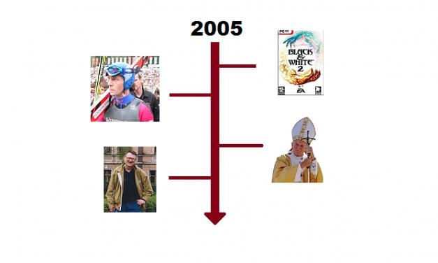 Najważniejsze wydarzenia 2005 roku