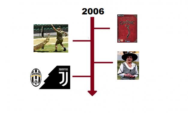 Najważniejsze wydarzenia 2006 roku