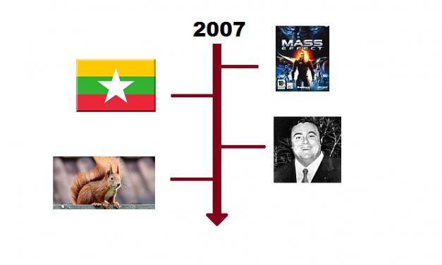 Najważniejsze wydarzenia 2007 roku