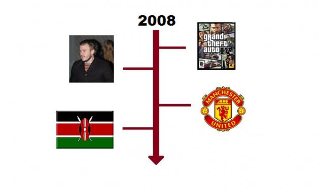 Najważniejsze wydarzenia 2008 roku