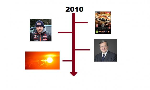 Najważniejsze wydarzenia 2010 roku