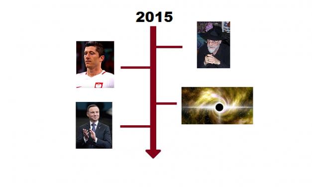 Najważniejsze wydarzenia 2015 roku
